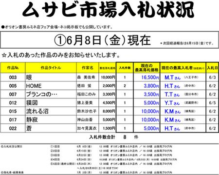 6/8 入札状況