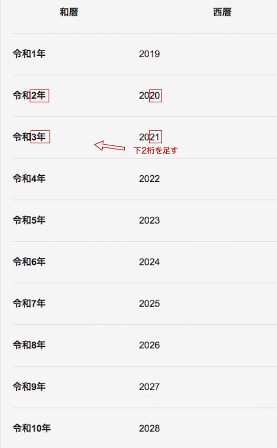 今年 は レイワ 何 年 2020年は令和何年?令和2年 - oxdb.net